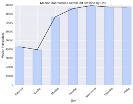 median-impressions
